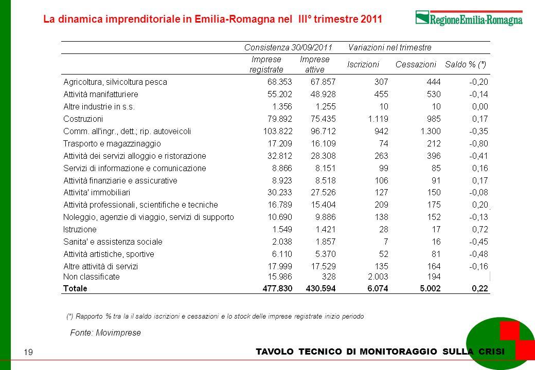 19 La dinamica imprenditoriale in Emilia-Romagna nel III° trimestre 2011 TAVOLO TECNICO DI MONITORAGGIO SULLA CRISI Fonte: Movimprese (*) Rapporto % t