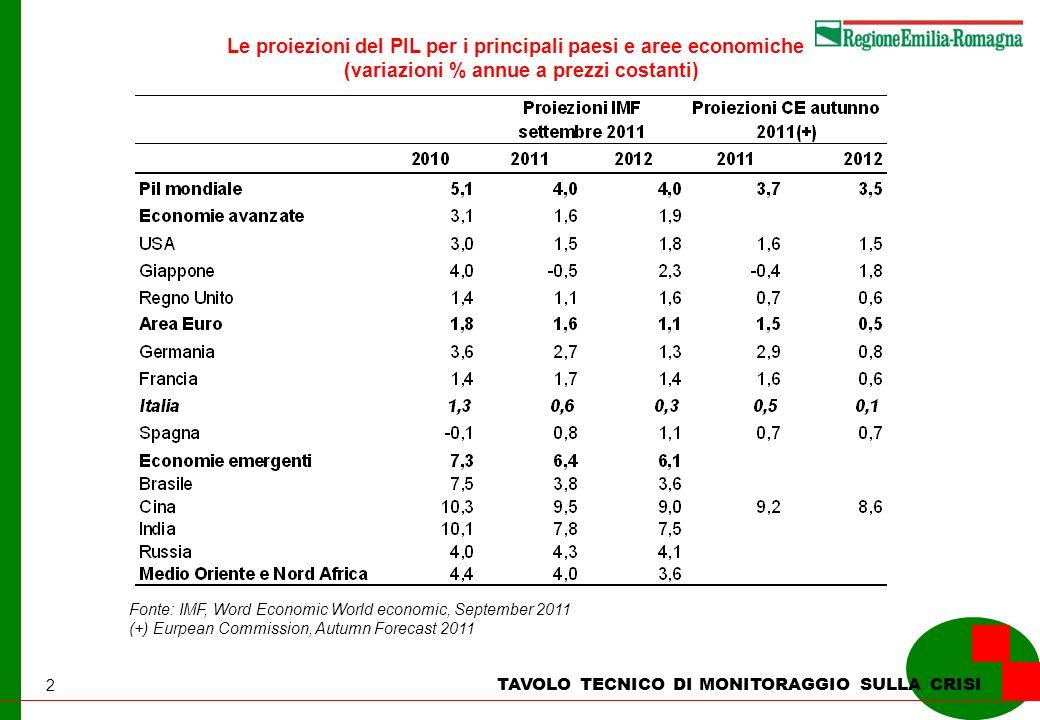 2 TAVOLO TECNICO DI MONITORAGGIO SULLA CRISI Le proiezioni del PIL per i principali paesi e aree economiche (variazioni % annue a prezzi costanti) Fon