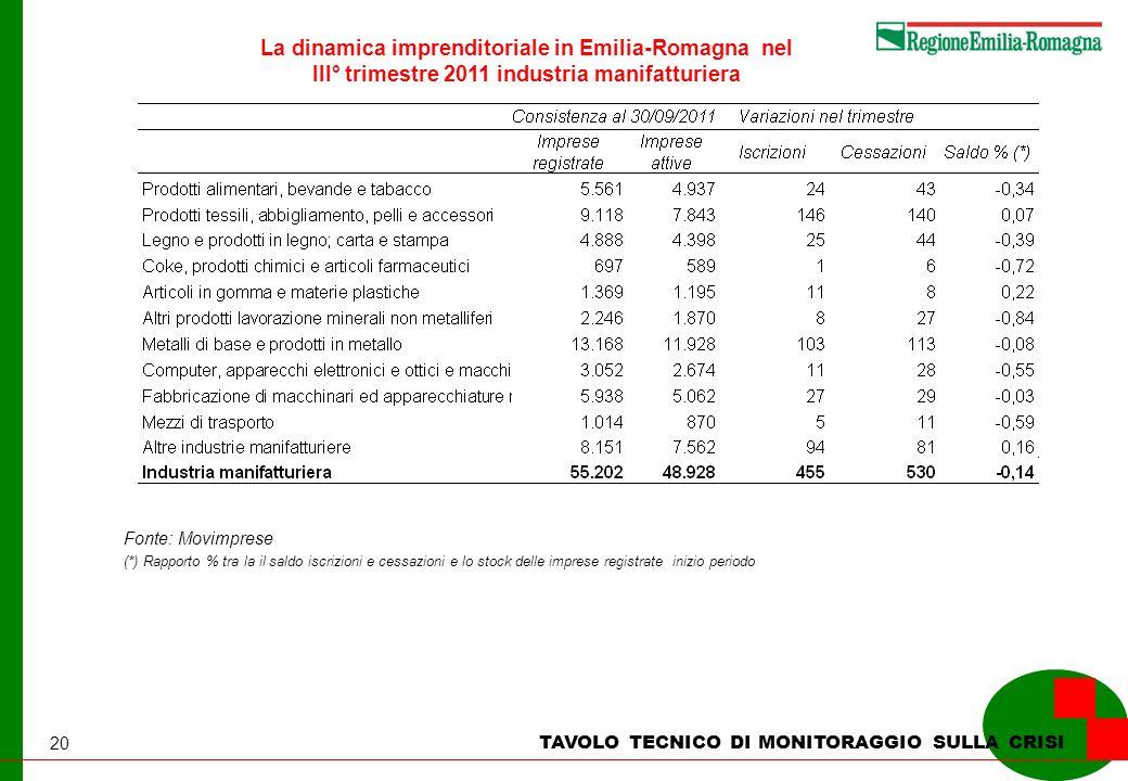 20 La dinamica imprenditoriale in Emilia-Romagna nel III° trimestre 2011 industria manifatturiera TAVOLO TECNICO DI MONITORAGGIO SULLA CRISI Fonte: Mo