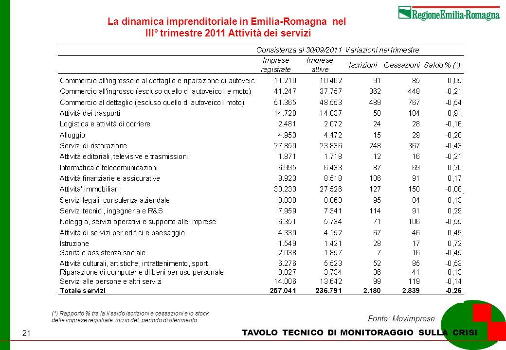 21 TAVOLO TECNICO DI MONITORAGGIO SULLA CRISI Fonte: Movimprese (*) Rapporto % tra la il saldo iscrizioni e cessazioni e lo stock delle imprese regist