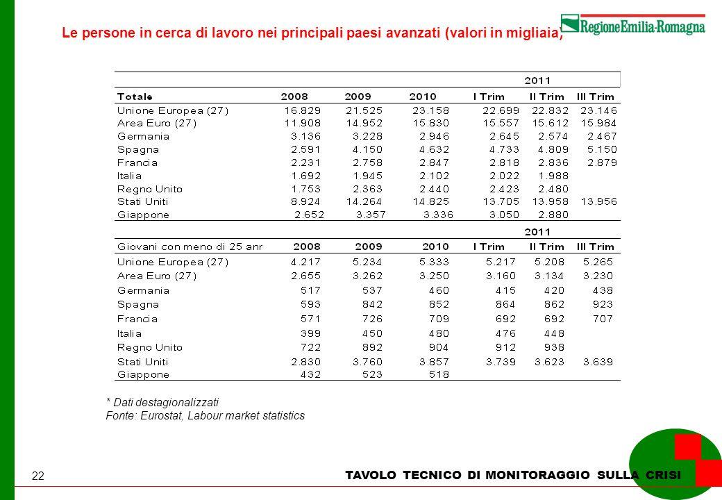 22 TAVOLO TECNICO DI MONITORAGGIO SULLA CRISI Le persone in cerca di lavoro nei principali paesi avanzati (valori in migliaia) * Dati destagionalizzati Fonte: Eurostat, Labour market statistics