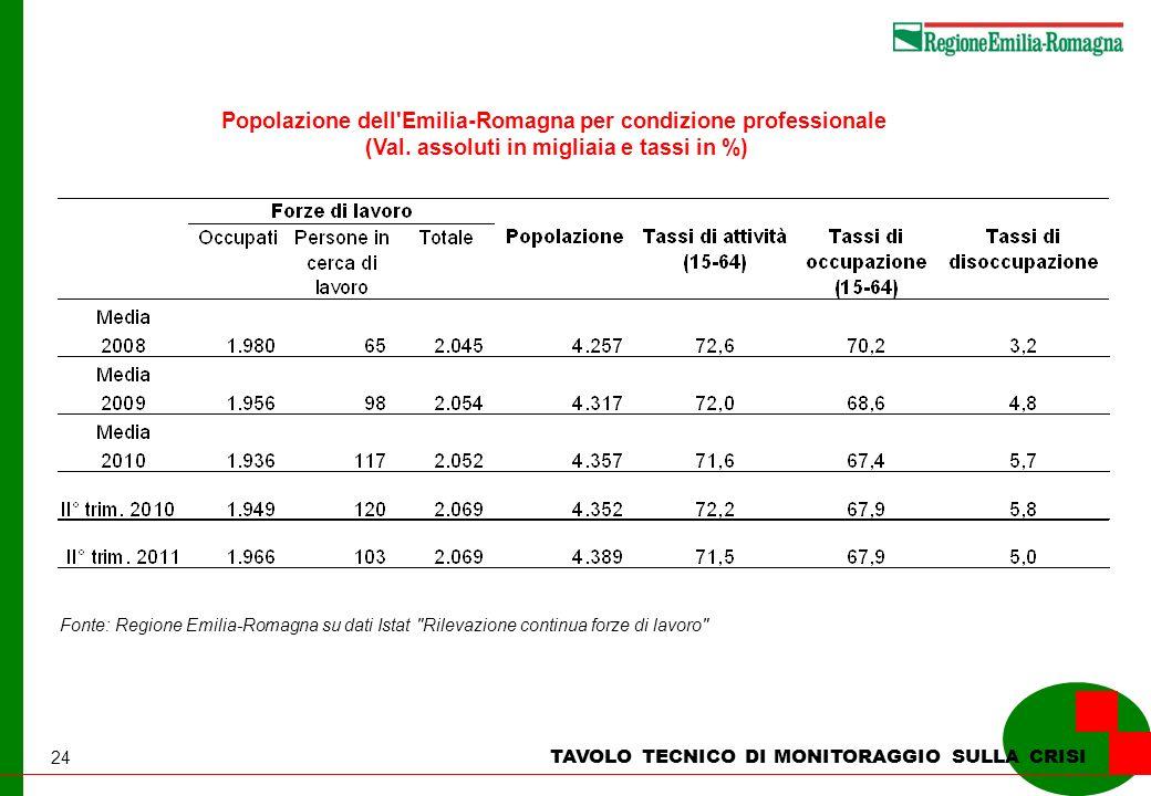 24 TAVOLO TECNICO DI MONITORAGGIO SULLA CRISI Popolazione dell'Emilia-Romagna per condizione professionale (Val. assoluti in migliaia e tassi in %) Fo