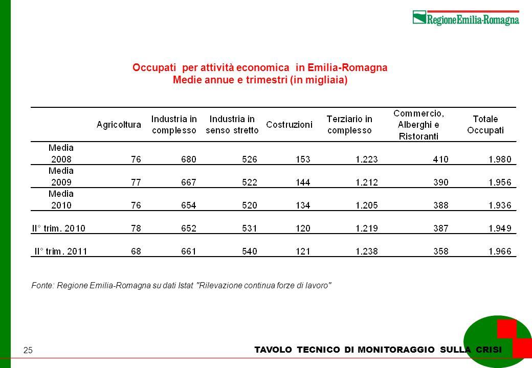 25 TAVOLO TECNICO DI MONITORAGGIO SULLA CRISI Occupati per attività economica in Emilia-Romagna Medie annue e trimestri (in migliaia) Fonte: Regione E