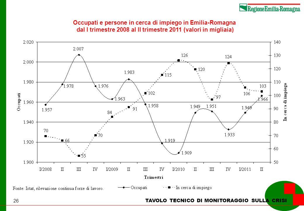 26 TAVOLO TECNICO DI MONITORAGGIO SULLA CRISI Occupati e persone in cerca di impiego in Emilia-Romagna dal I trimestre 2008 al II trimestre 2011 (valori in migliaia)