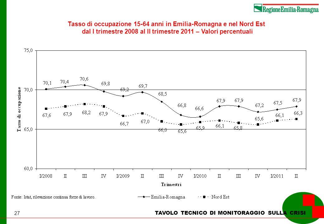 27 TAVOLO TECNICO DI MONITORAGGIO SULLA CRISI Tasso di occupazione 15-64 anni in Emilia-Romagna e nel Nord Est dal I trimestre 2008 al II trimestre 2011 – Valori percentuali
