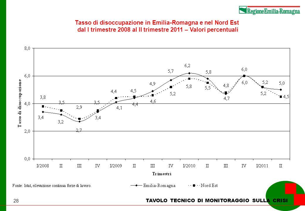 28 TAVOLO TECNICO DI MONITORAGGIO SULLA CRISI Tasso di disoccupazione in Emilia-Romagna e nel Nord Est dal I trimestre 2008 al II trimestre 2011 – Valori percentuali