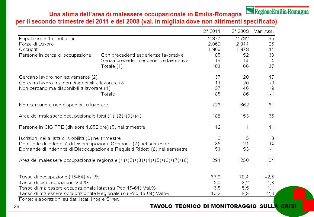 29 TAVOLO TECNICO DI MONITORAGGIO SULLA CRISI Una stima dellarea di malessere occupazionale in Emilia-Romagna per il secondo trimestre del 2011 e del 2008 (val.
