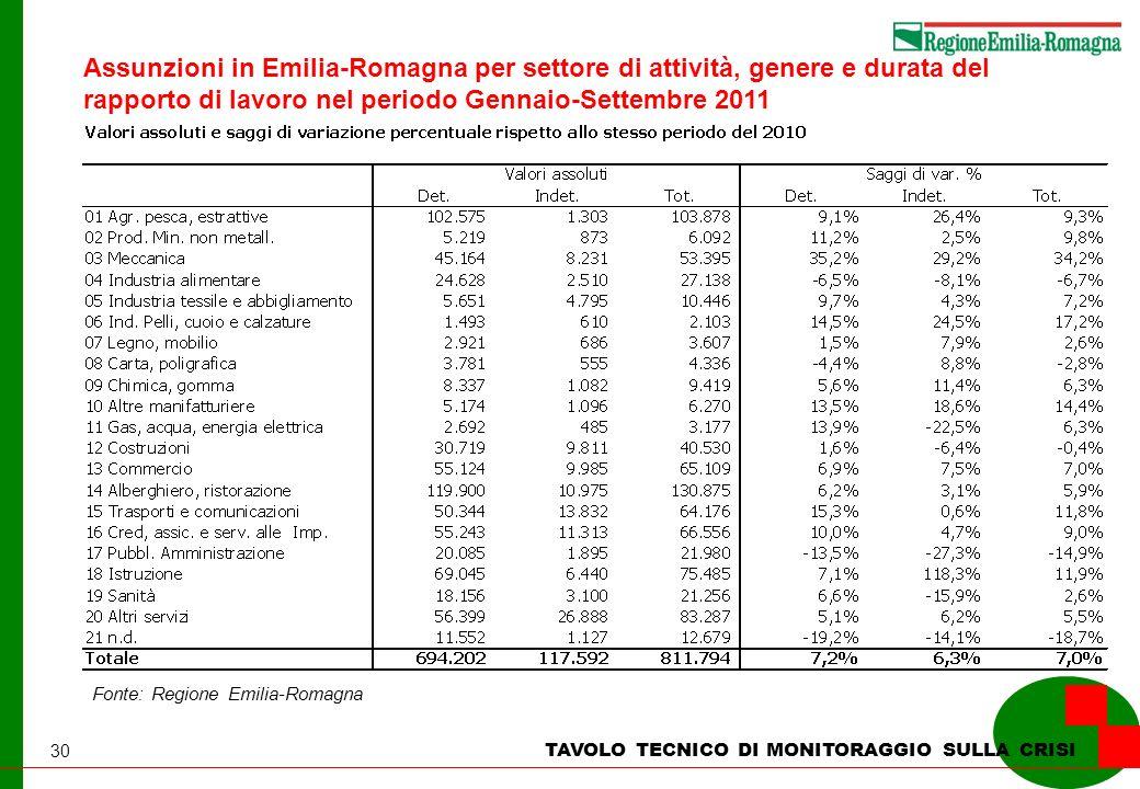30 TAVOLO TECNICO DI MONITORAGGIO SULLA CRISI Fonte: Regione Emilia-Romagna Assunzioni in Emilia-Romagna per settore di attività, genere e durata del rapporto di lavoro nel periodo Gennaio-Settembre 2011