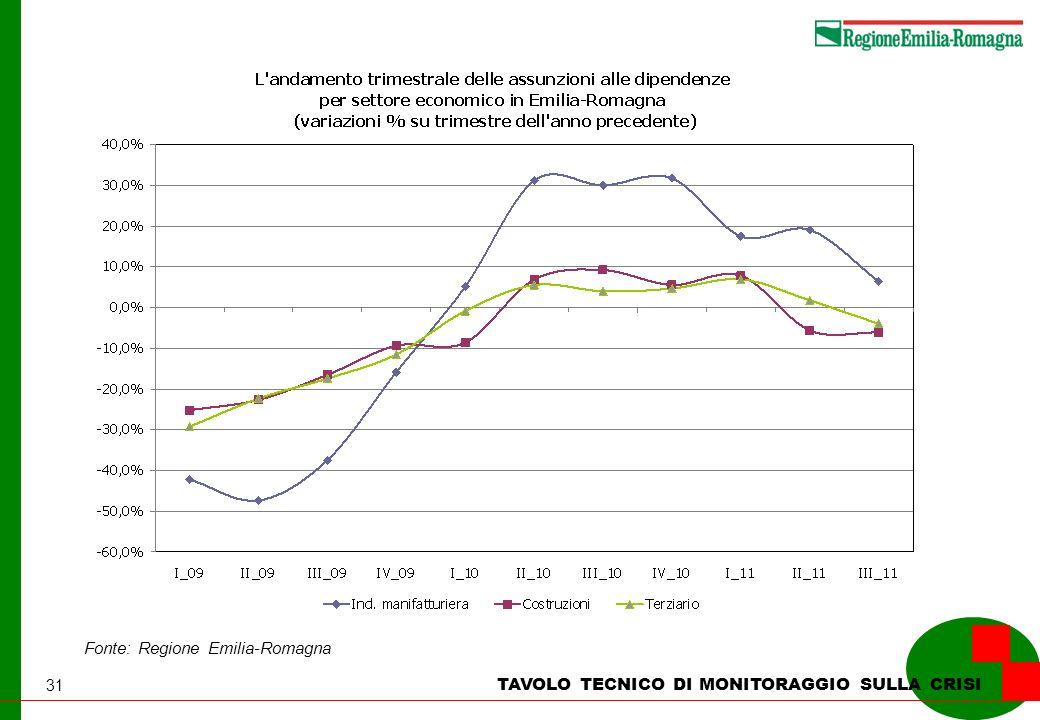 31 TAVOLO TECNICO DI MONITORAGGIO SULLA CRISI Fonte: Regione Emilia-Romagna