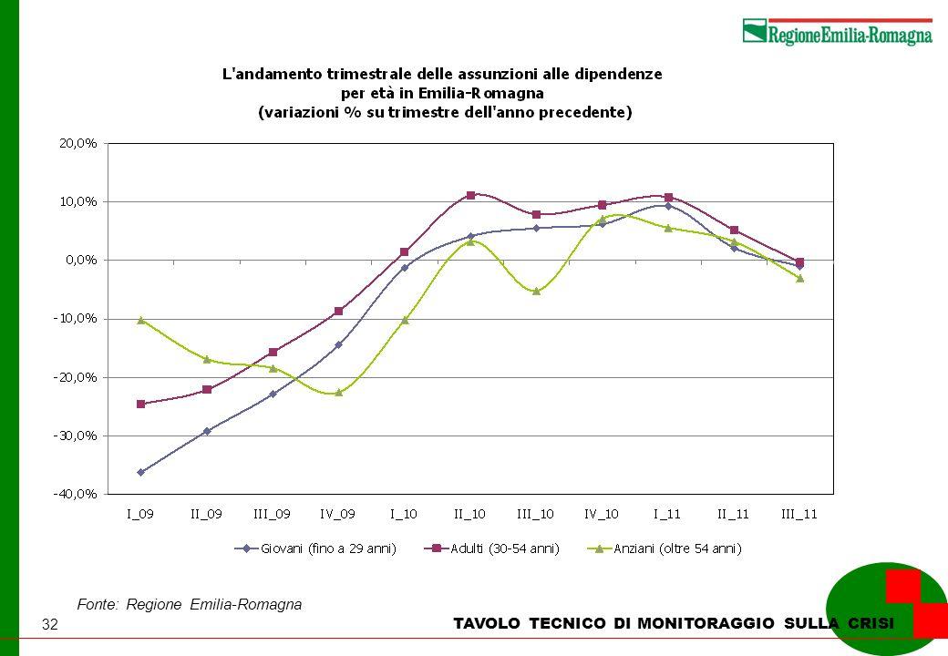 32 TAVOLO TECNICO DI MONITORAGGIO SULLA CRISI Fonte: Regione Emilia-Romagna