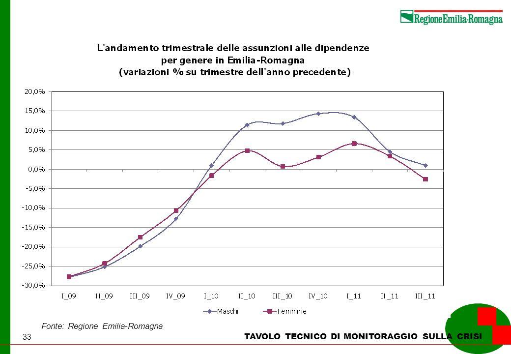33 TAVOLO TECNICO DI MONITORAGGIO SULLA CRISI Fonte: Regione Emilia-Romagna