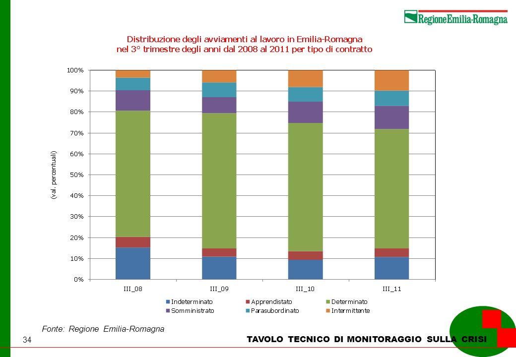 34 TAVOLO TECNICO DI MONITORAGGIO SULLA CRISI Fonte: Regione Emilia-Romagna