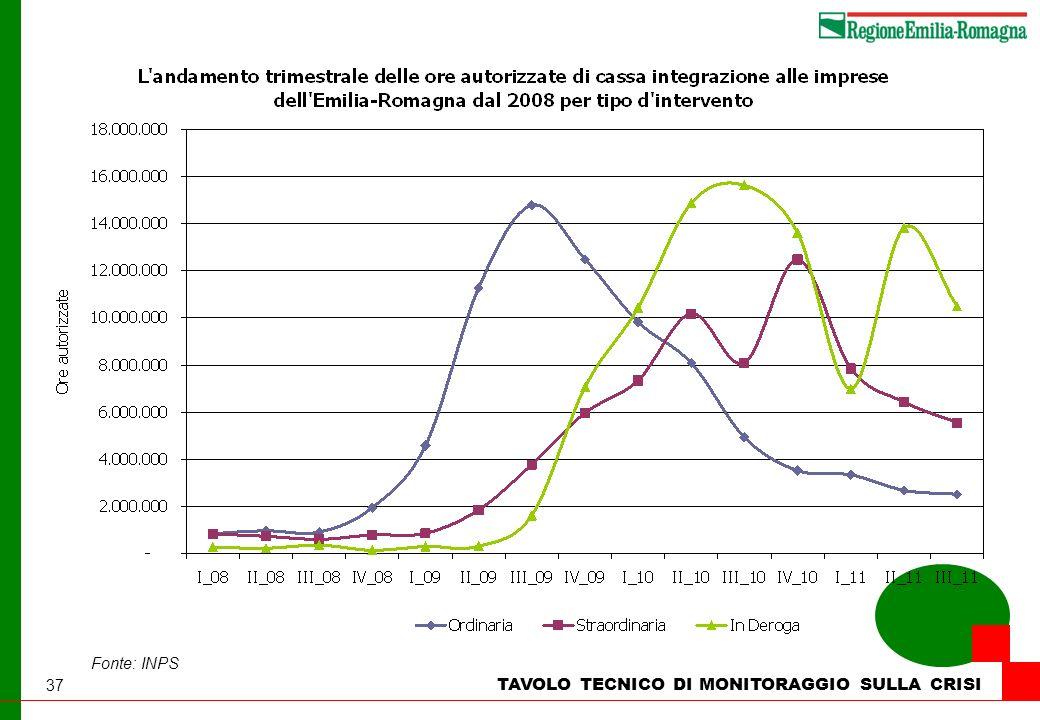37 TAVOLO TECNICO DI MONITORAGGIO SULLA CRISI Fonte: INPS