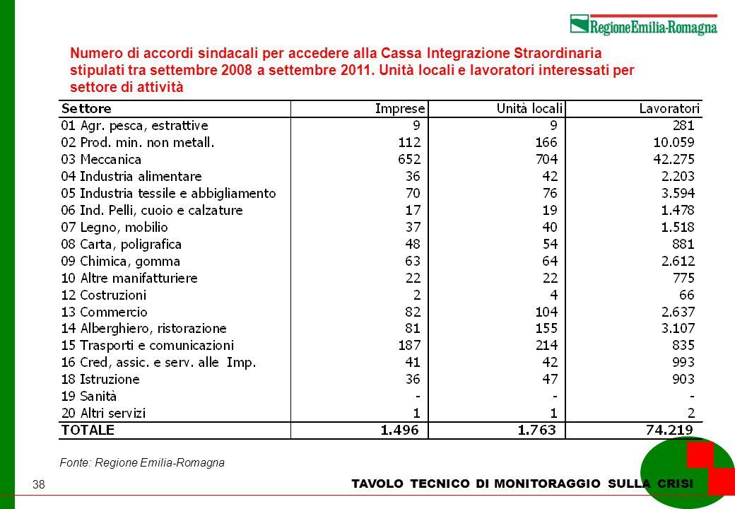 38 TAVOLO TECNICO DI MONITORAGGIO SULLA CRISI Numero di accordi sindacali per accedere alla Cassa Integrazione Straordinaria stipulati tra settembre 2008 a settembre 2011.