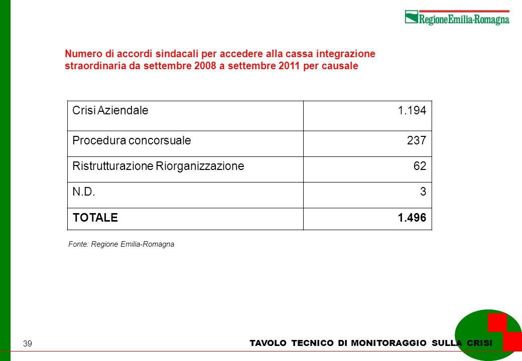 39 TAVOLO TECNICO DI MONITORAGGIO SULLA CRISI Numero di accordi sindacali per accedere alla cassa integrazione straordinaria da settembre 2008 a settembre 2011 per causale Fonte: Regione Emilia-Romagna Crisi Aziendale1.194 Procedura concorsuale237 Ristrutturazione Riorganizzazione62 N.D.3 TOTALE1.496