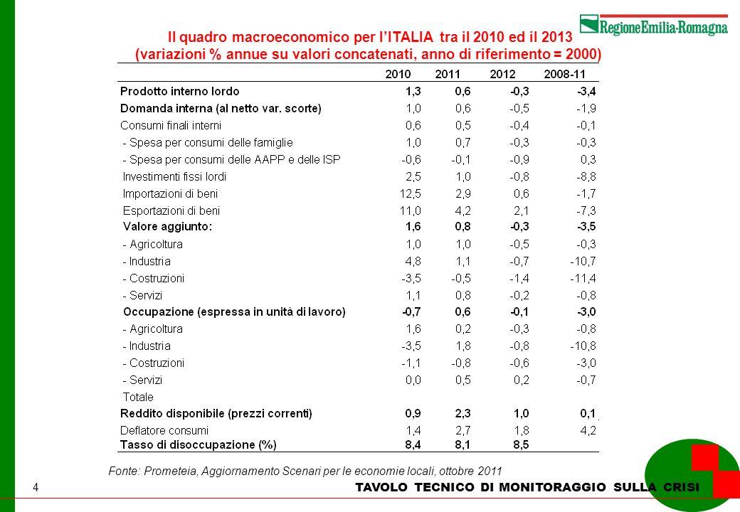 4 TAVOLO TECNICO DI MONITORAGGIO SULLA CRISI Il quadro macroeconomico per lITALIA tra il 2010 ed il 2013 (variazioni % annue su valori concatenati, an