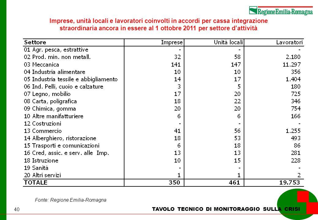 40 TAVOLO TECNICO DI MONITORAGGIO SULLA CRISI Imprese, unità locali e lavoratori coinvolti in accordi per cassa integrazione straordinaria ancora in essere al 1 ottobre 2011 per settore dattività Fonte: Regione Emilia-Romagna