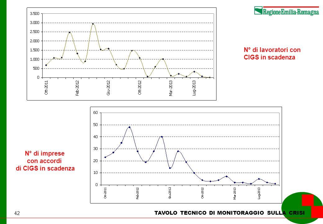 42 TAVOLO TECNICO DI MONITORAGGIO SULLA CRISI N° di lavoratori con CIGS in scadenza N° di imprese con accordi di CIGS in scadenza