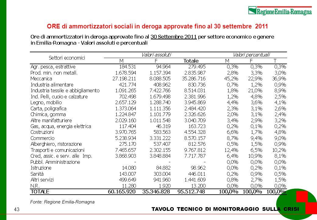 43 TAVOLO TECNICO DI MONITORAGGIO SULLA CRISI Fonte: Regione Emilia-Romagna ORE di ammortizzatori sociali in deroga approvate fino al 30 settembre 201