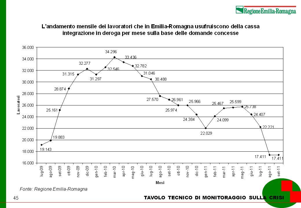 45 TAVOLO TECNICO DI MONITORAGGIO SULLA CRISI Fonte: Regione Emilia-Romagna