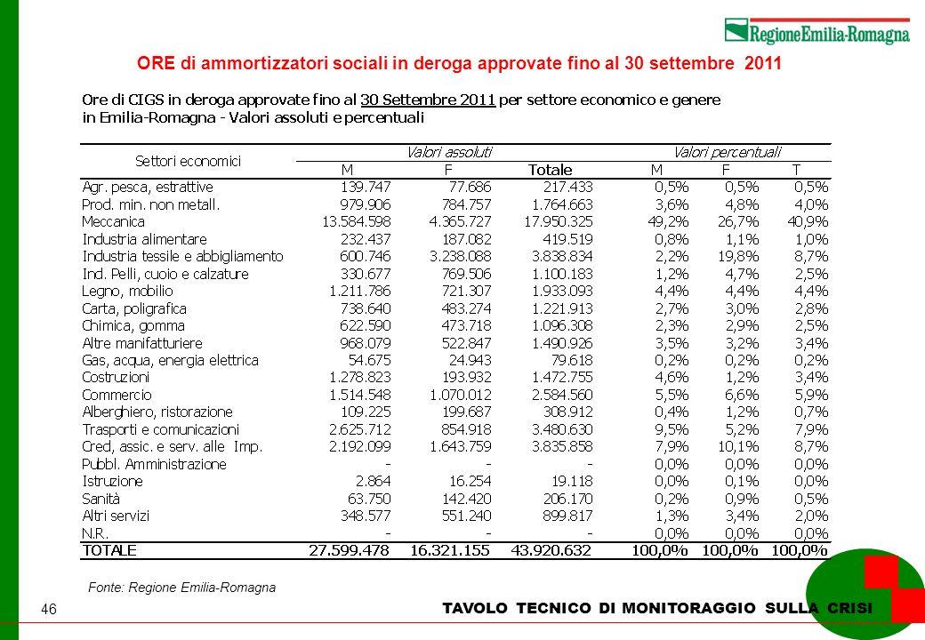 46 TAVOLO TECNICO DI MONITORAGGIO SULLA CRISI Fonte: Regione Emilia-Romagna ORE di ammortizzatori sociali in deroga approvate fino al 30 settembre 2011