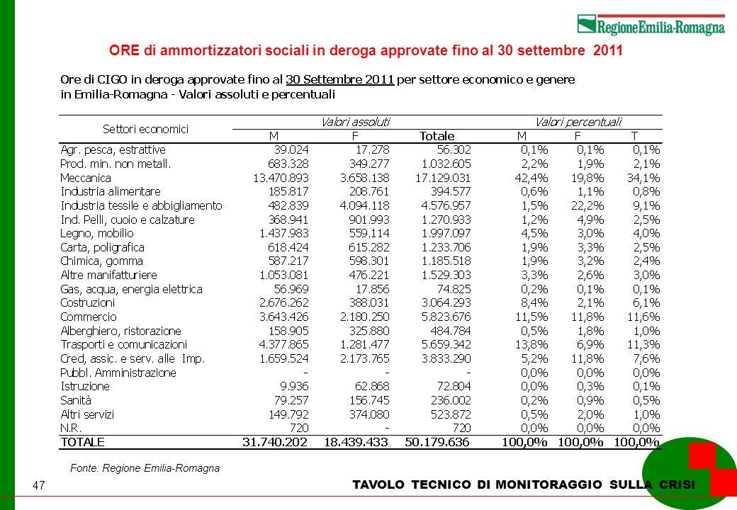 47 TAVOLO TECNICO DI MONITORAGGIO SULLA CRISI Fonte: Regione Emilia-Romagna ORE di ammortizzatori sociali in deroga approvate fino al 30 settembre 2011