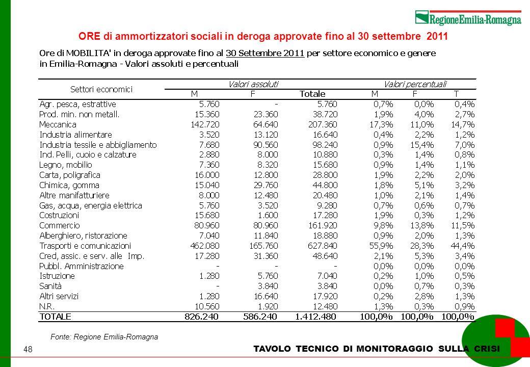 48 TAVOLO TECNICO DI MONITORAGGIO SULLA CRISI Fonte: Regione Emilia-Romagna ORE di ammortizzatori sociali in deroga approvate fino al 30 settembre 201