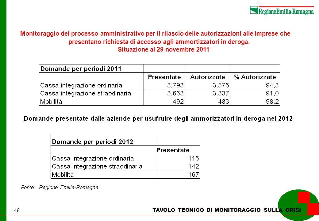 49 TAVOLO TECNICO DI MONITORAGGIO SULLA CRISI Monitoraggio del processo amministrativo per il rilascio delle autorizzazioni alle imprese che presentan