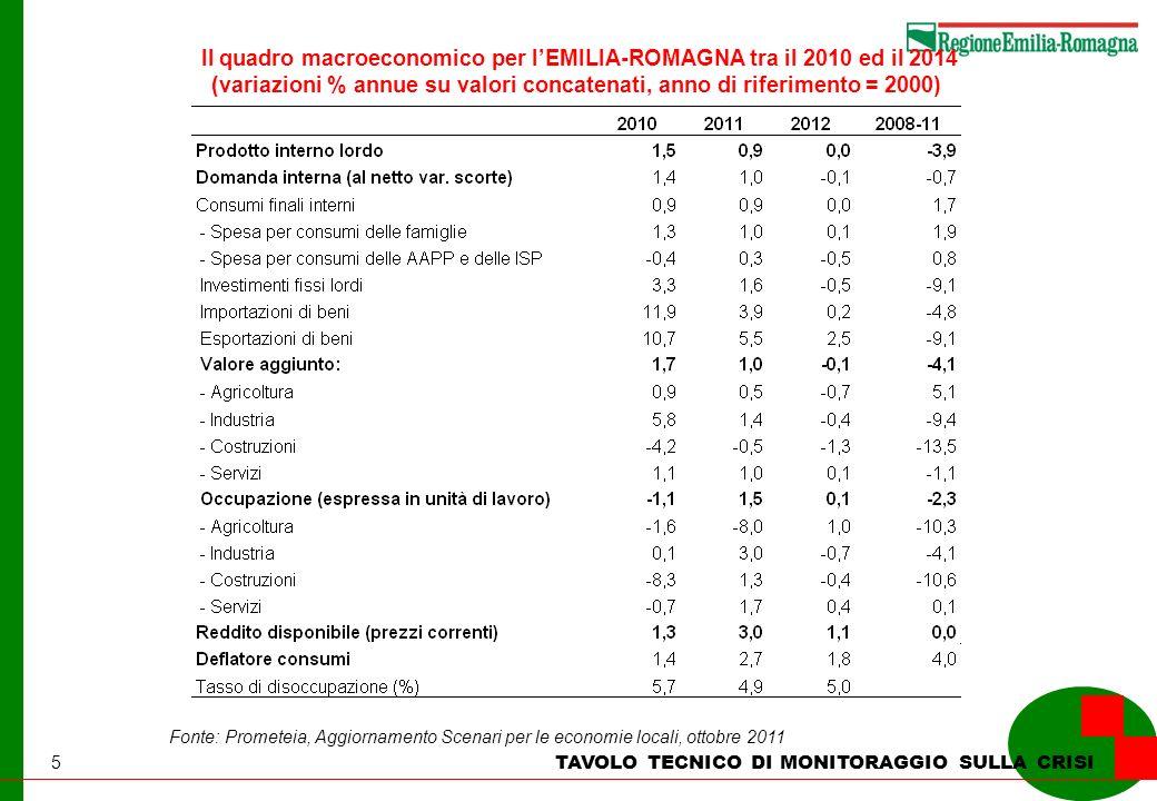 5 TAVOLO TECNICO DI MONITORAGGIO SULLA CRISI Il quadro macroeconomico per lEMILIA-ROMAGNA tra il 2010 ed il 2014 (variazioni % annue su valori concate