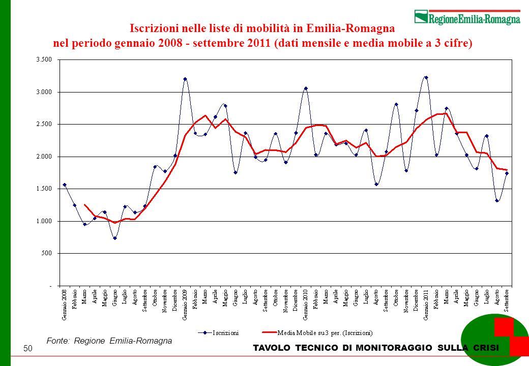50 TAVOLO TECNICO DI MONITORAGGIO SULLA CRISI Iscrizioni nelle liste di mobilità in Emilia-Romagna nel periodo gennaio 2008 - settembre 2011 (dati mensile e media mobile a 3 cifre) Fonte: Regione Emilia-Romagna