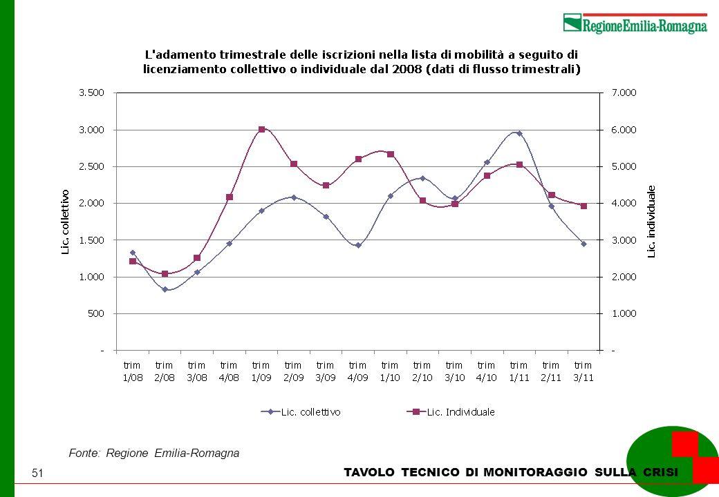 51 TAVOLO TECNICO DI MONITORAGGIO SULLA CRISI Fonte: Regione Emilia-Romagna