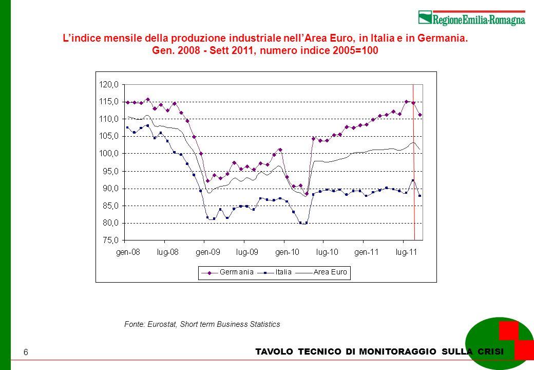 6 TAVOLO TECNICO DI MONITORAGGIO SULLA CRISI Lindice mensile della produzione industriale nellArea Euro, in Italia e in Germania. Gen. 2008 - Sett 201