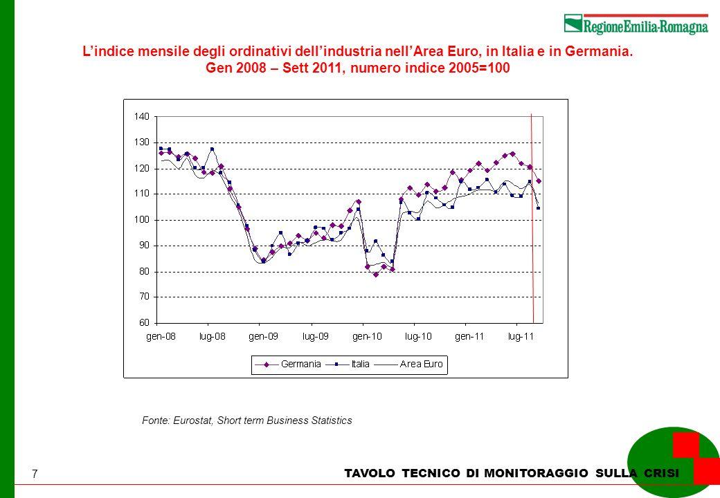 7 TAVOLO TECNICO DI MONITORAGGIO SULLA CRISI Lindice mensile degli ordinativi dellindustria nellArea Euro, in Italia e in Germania. Gen 2008 – Sett 20