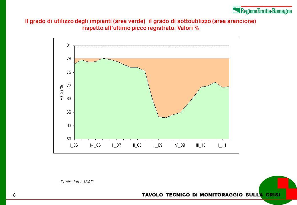 8 TAVOLO TECNICO DI MONITORAGGIO SULLA CRISI Il grado di utilizzo degli impianti (area verde) il grado di sottoutilizzo (area arancione) rispetto allultimo picco registrato.