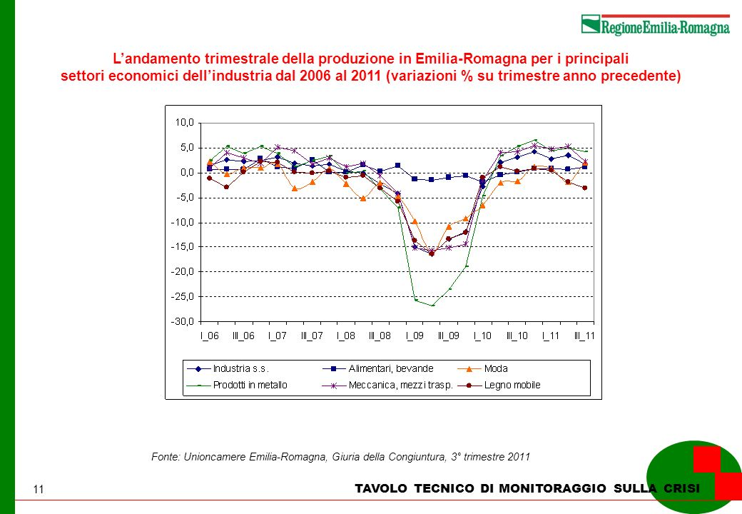 11 TAVOLO TECNICO DI MONITORAGGIO SULLA CRISI Landamento trimestrale della produzione in Emilia-Romagna per i principali settori economici dellindustria dal 2006 al 2011 (variazioni % su trimestre anno precedente) Fonte: Unioncamere Emilia-Romagna, Giuria della Congiuntura, 3° trimestre 2011