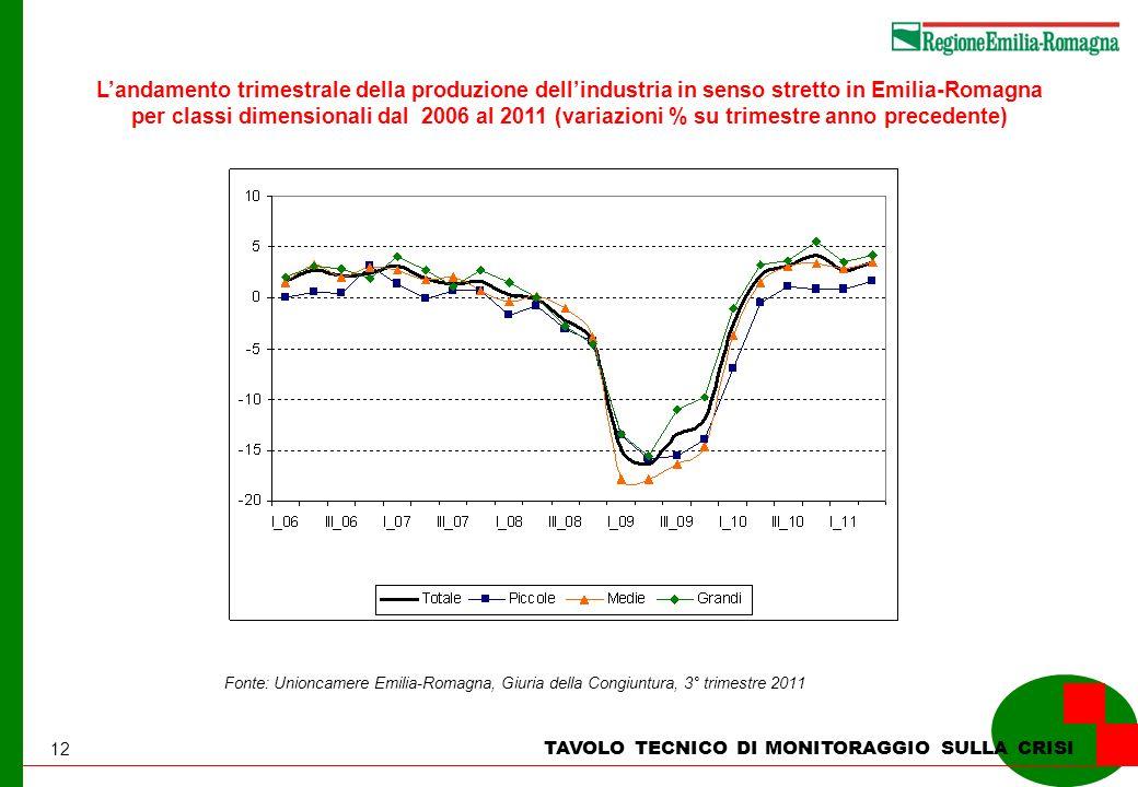12 TAVOLO TECNICO DI MONITORAGGIO SULLA CRISI Landamento trimestrale della produzione dellindustria in senso stretto in Emilia-Romagna per classi dime