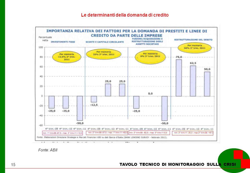15 TAVOLO TECNICO DI MONITORAGGIO SULLA CRISI Fonte: ABII Le determinanti della domanda di credito