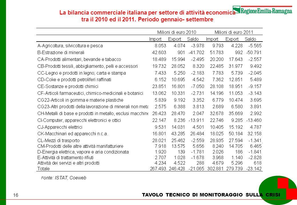 16 La bilancia commerciale italiana per settore di attività economica tra il 2010 ed il 2011. Periodo gennaio- settembre F onte: ISTAT, Coeweb TAVOLO