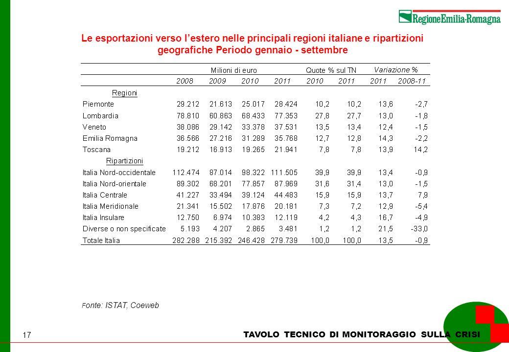 17 Le esportazioni verso lestero nelle principali regioni italiane e ripartizioni geografiche Periodo gennaio - settembre F onte: ISTAT, Coeweb TAVOLO