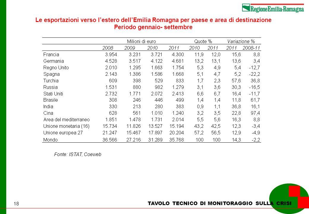 18 Fonte: ISTAT, Coeweb Le esportazioni verso lestero dellEmilia Romagna per paese e area di destinazione Periodo gennaio- settembre TAVOLO TECNICO DI MONITORAGGIO SULLA CRISI