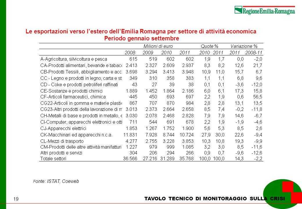 19 TAVOLO TECNICO DI MONITORAGGIO SULLA CRISI Le esportazioni verso lestero dellEmilia Romagna per settore di attività economica Periodo gennaio settembre F onte: ISTAT, Coeweb