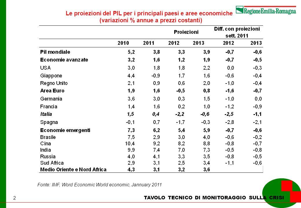 2 TAVOLO TECNICO DI MONITORAGGIO SULLA CRISI Le proiezioni del PIL per i principali paesi e aree economiche (variazioni % annue a prezzi costanti) Fonte: IMF, Word Economic World economic, Jannuary 2011