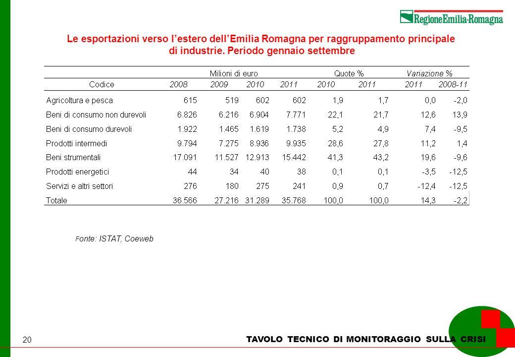 20 TAVOLO TECNICO DI MONITORAGGIO SULLA CRISI Le esportazioni verso lestero dellEmilia Romagna per raggruppamento principale di industrie. Periodo gen