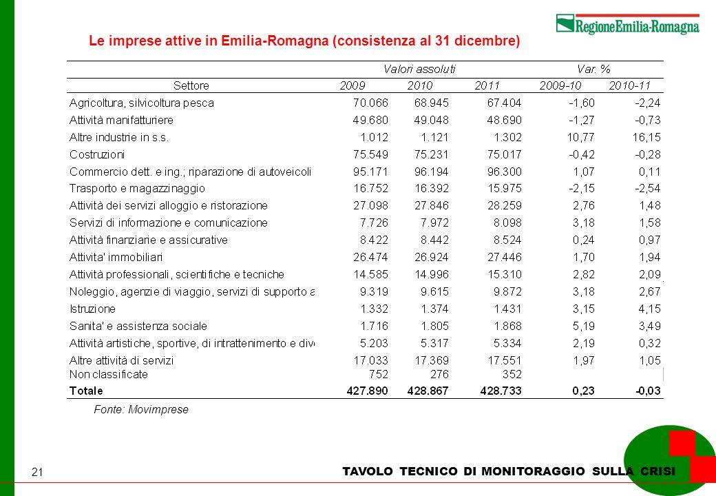 21 Le imprese attive in Emilia-Romagna (consistenza al 31 dicembre) TAVOLO TECNICO DI MONITORAGGIO SULLA CRISI Fonte: Movimprese