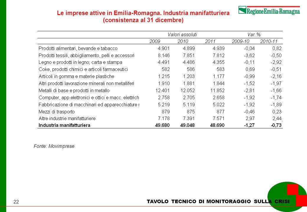 22 Le imprese attive in Emilia-Romagna. Industria manifatturiera (consistenza al 31 dicembre) TAVOLO TECNICO DI MONITORAGGIO SULLA CRISI Fonte: Movimp