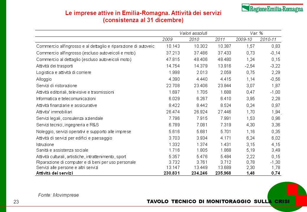 23 TAVOLO TECNICO DI MONITORAGGIO SULLA CRISI Fonte: Movimprese Le imprese attive in Emilia-Romagna. Attività dei servizi (consistenza al 31 dicembre)