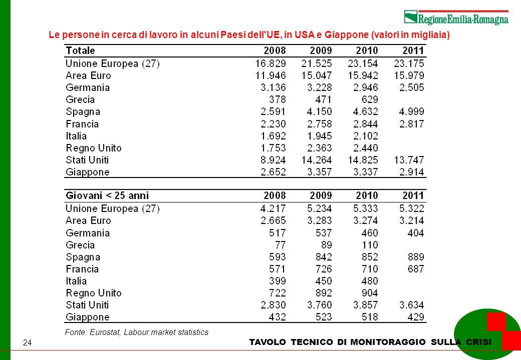 24 TAVOLO TECNICO DI MONITORAGGIO SULLA CRISI Le persone in cerca di lavoro in alcuni Paesi dell UE, in USA e Giappone (valori in migliaia) Fonte: Eurostat, Labour market statistics