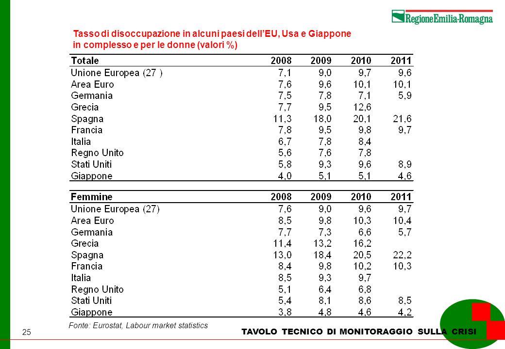 25 TAVOLO TECNICO DI MONITORAGGIO SULLA CRISI Tasso di disoccupazione in alcuni paesi dellEU, Usa e Giappone in complesso e per le donne (valori %) Fonte: Eurostat, Labour market statistics