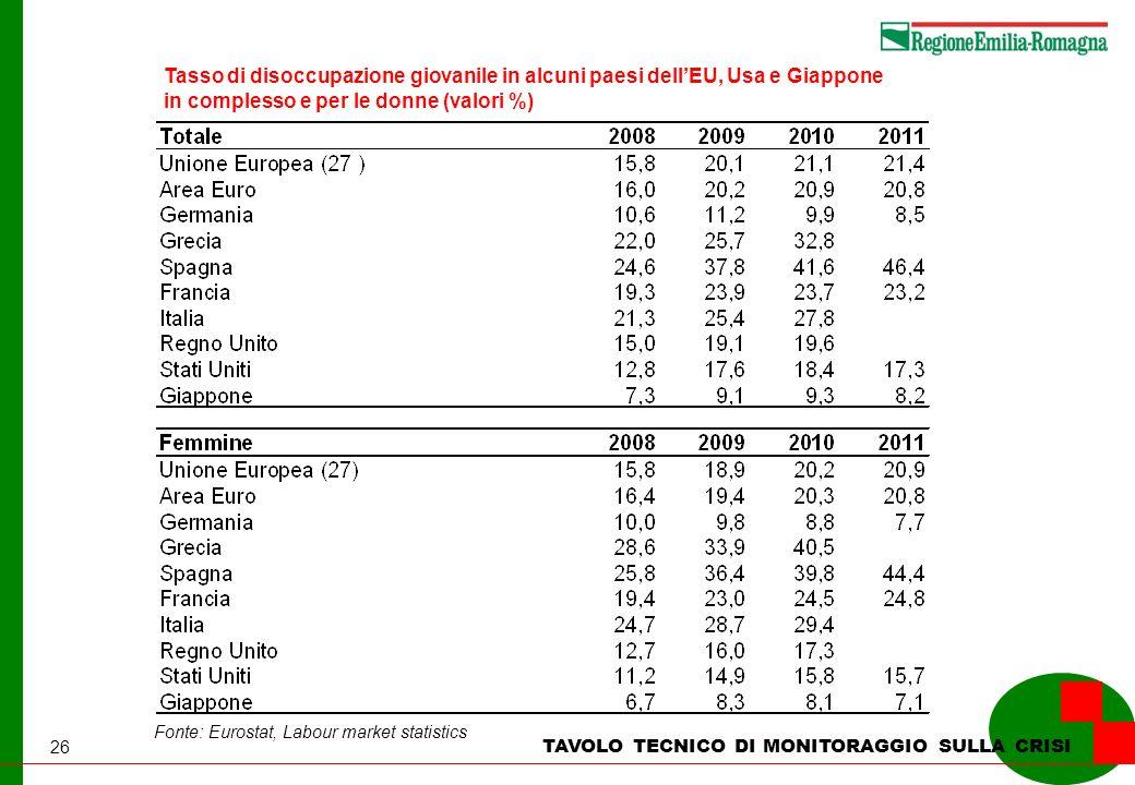 26 TAVOLO TECNICO DI MONITORAGGIO SULLA CRISI Tasso di disoccupazione giovanile in alcuni paesi dellEU, Usa e Giappone in complesso e per le donne (valori %) Fonte: Eurostat, Labour market statistics
