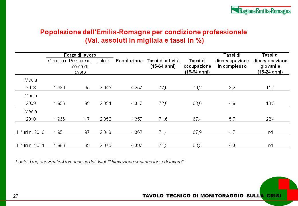 27 TAVOLO TECNICO DI MONITORAGGIO SULLA CRISI Popolazione dell'Emilia-Romagna per condizione professionale (Val. assoluti in migliaia e tassi in %) Fo